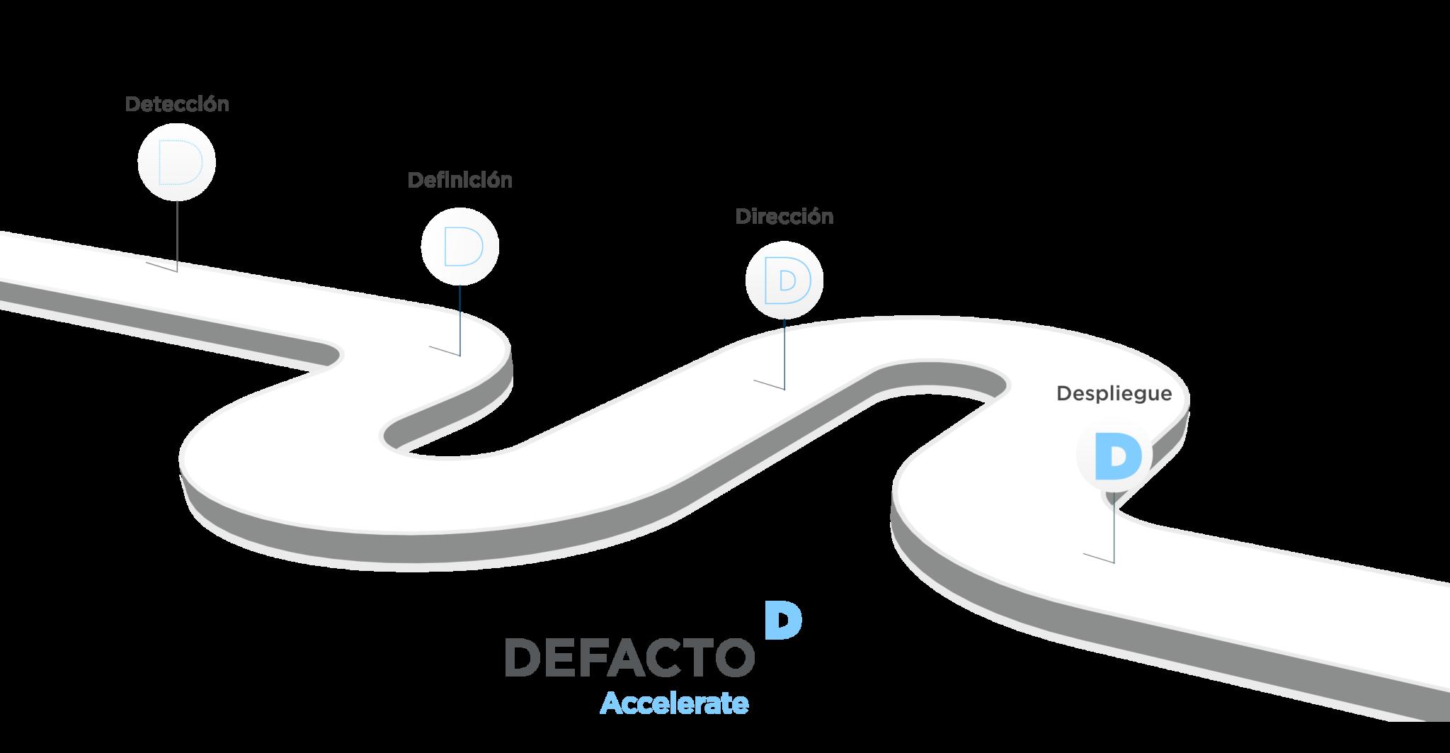 Gráfico de Accelerate, metodología de estrategia empresarial de DEFACTO